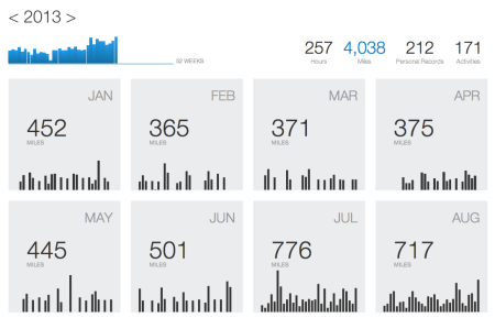The months according to Strava
